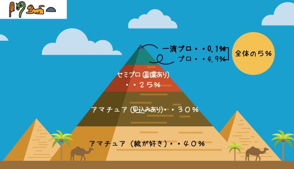 クリエーターピラミッド