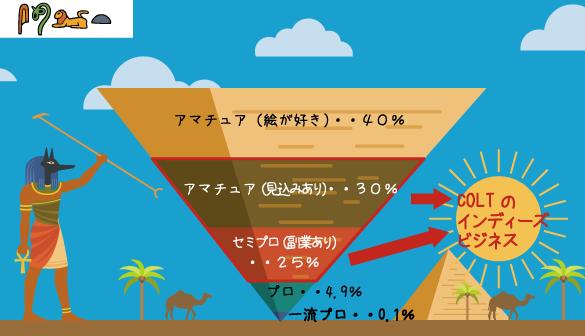 クリエーター逆ピラミッド